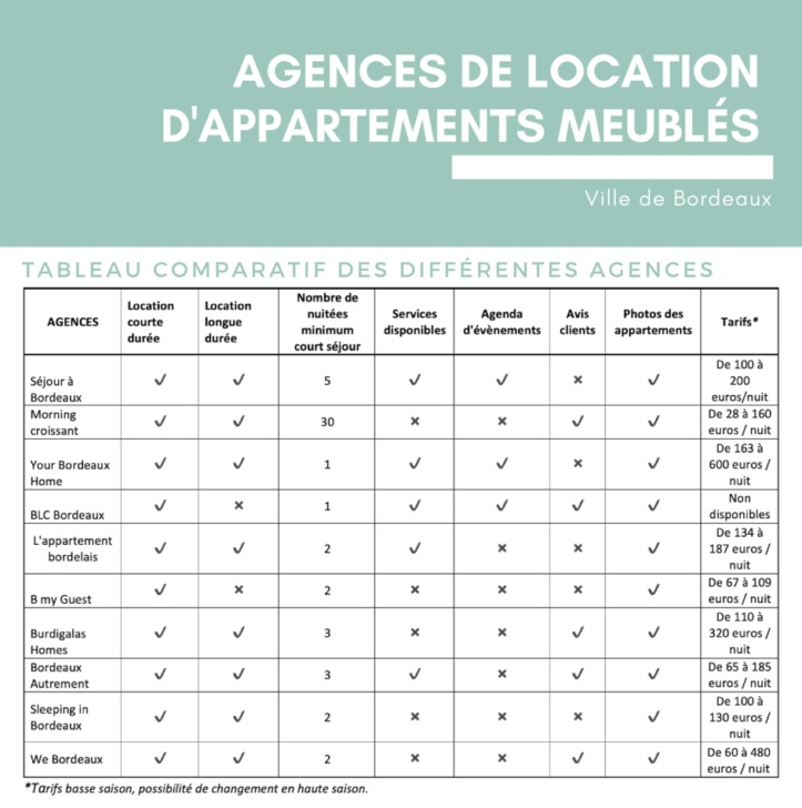 Tableau comparatif des agences de location d'appartements meublés