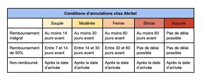 plateforme de location Abritel conditions d'annulation