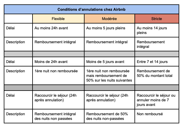 plateforme de location conditions d'annulation airbnb
