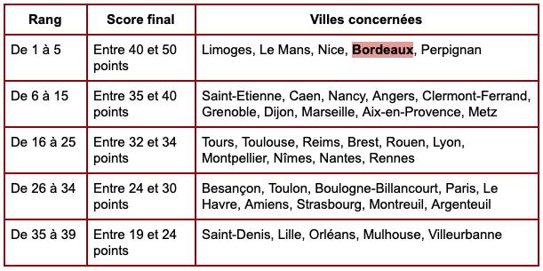Retraite à Bordeaux - classement des villes françaises