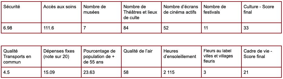 Retraite à Bordeaux - résultats obtenus par la ville de Bordeaux